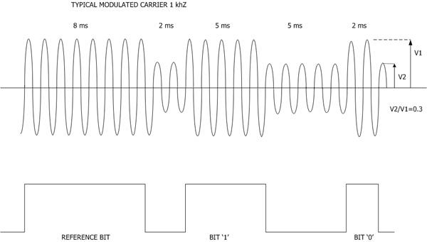 irig standard 200-04 pdf
